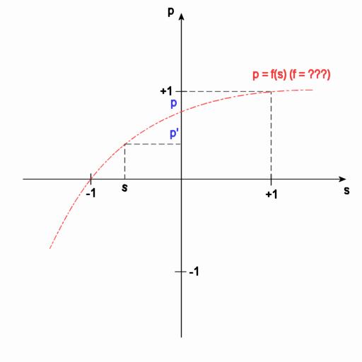 p' = f_p(s)のグラフ