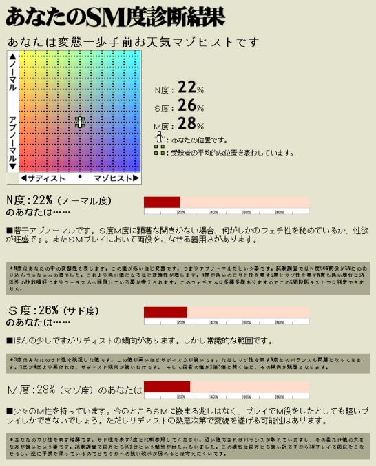 SM診断結果:サド度26%マゾ度28%